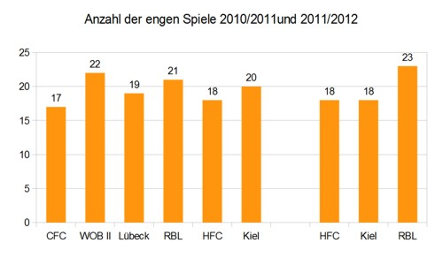 Anzahl der engen Spiele - Regionalliga Nord 2010/2011 und 2011/2012 | © rotebrauseblogger