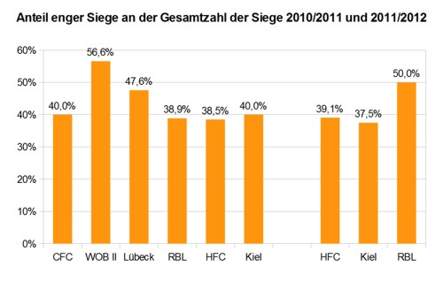 Anteil enger Siege an der Gesamtzahl der Siege - Regionalliga 2010/2011 und 2011/2012 | © rotebrauseblogger
