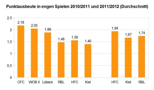 Punktausbeute in engen Spielen - Regionalliga Nord 2010/2011 und 2011/2012 | © rotebrauseblogger