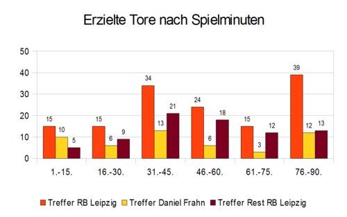 Daniel Frahns erzielte Tore nach Spielminuten