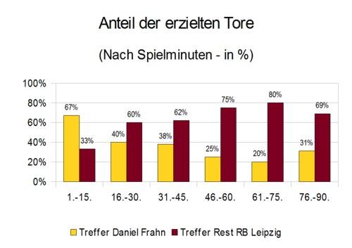 Daniel Frahns erzielte Tore nach Spielminuten (prozentualer Anteil)