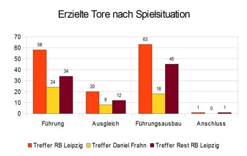 Daniel Frahns erzielte Tore nach Spielsituation