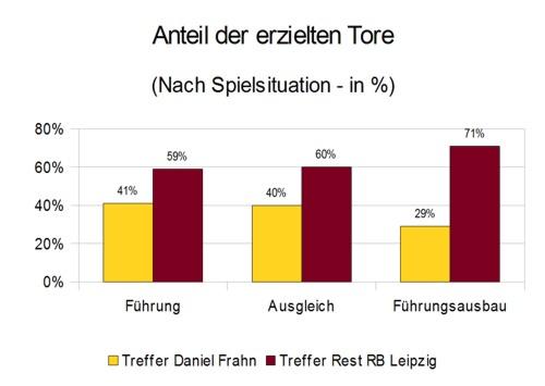 Daniel Frahns erzielte Tore nach Spielsituation (prozentualer Anteil)