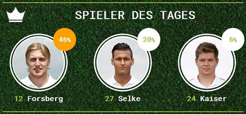 Spieler des Tages, gewählt in der Fanarena-App - St. Pauli zu Hause 2015