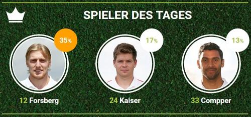 RB-Spieler des 23.Spieltags aus der Partie beim SC Paderborn bei fan-arena.com